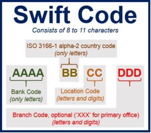 Sbi Swift Code State Bank Of India All Branches Banking Affair